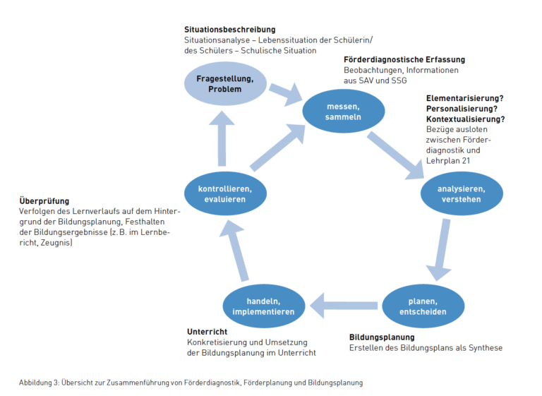 Titelbild für Integration von Bildungsplanung in den Förderprozess - SCHAFFHAUSER SONDERSCHULEN